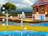 Как оборудовать скважину для частного водопровода