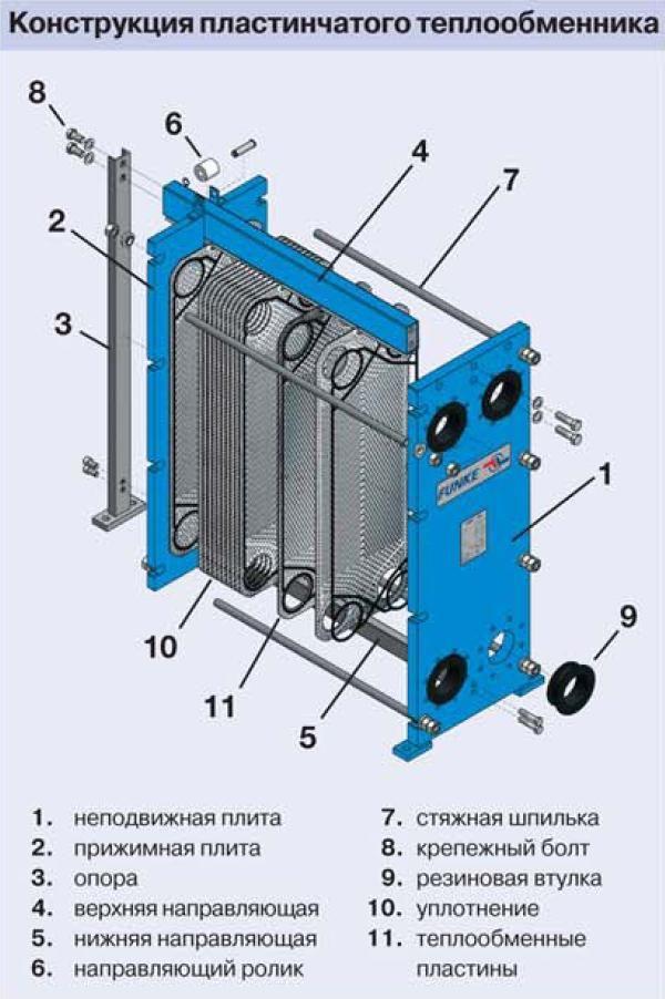 Теплообменник пластинчатый инструкция теплообменник поверхность пример